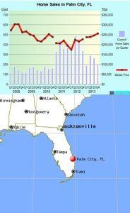 Palm City Florida Data